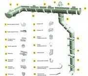 Водосточная система,  профилированный лист